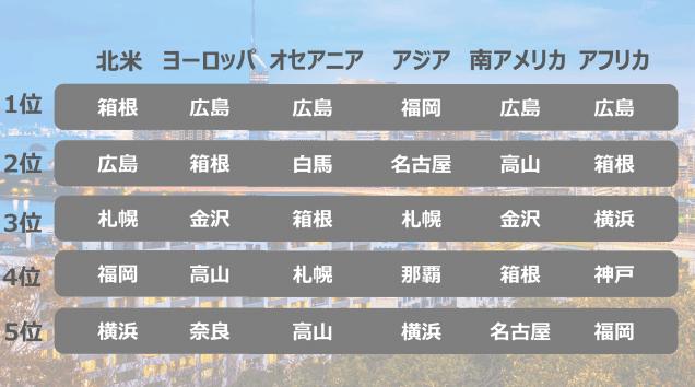 箱根リゾバ英語力